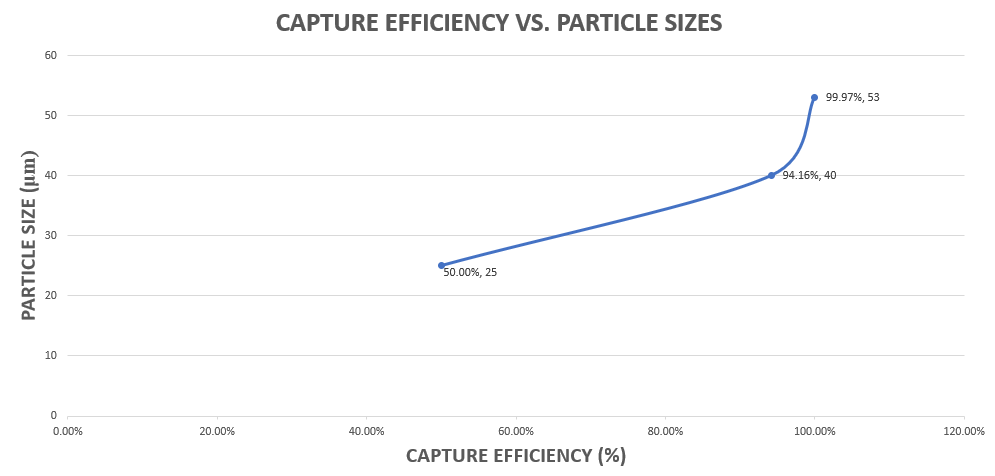 Capture Efficiency vs Particle Sizes Chart